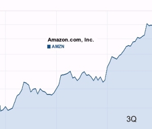 Amazon 3Q stock chart - third quarter of 2010